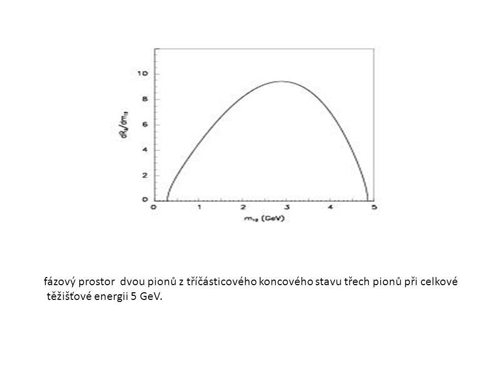 fázový prostor dvou pionů z tříčásticového koncového stavu třech pionů při celkové