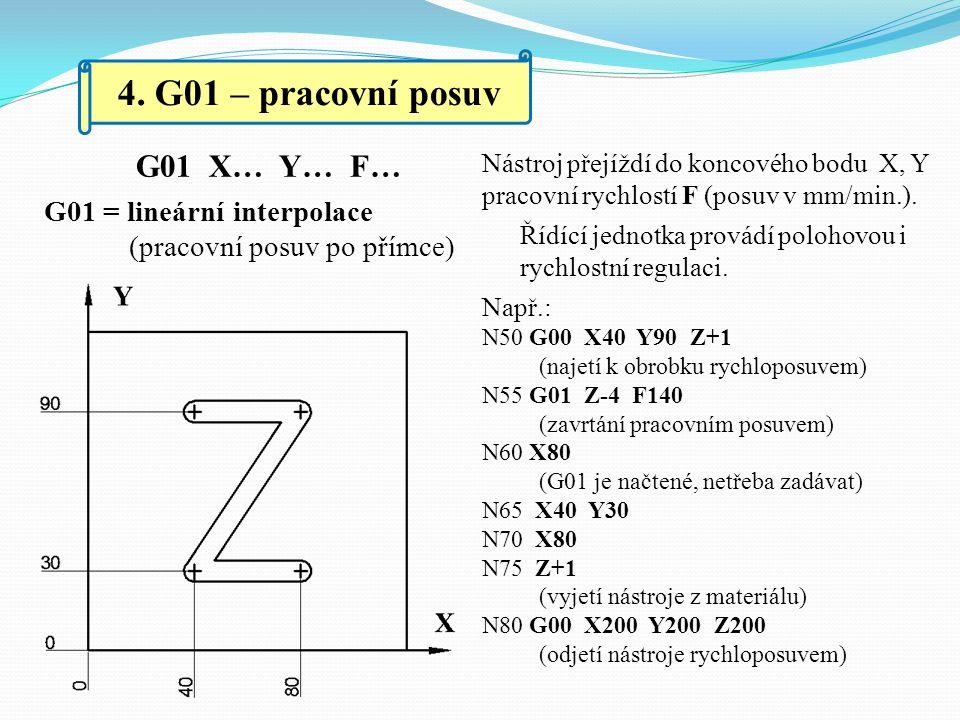 4. G01 – pracovní posuv G01 X… Y… F…