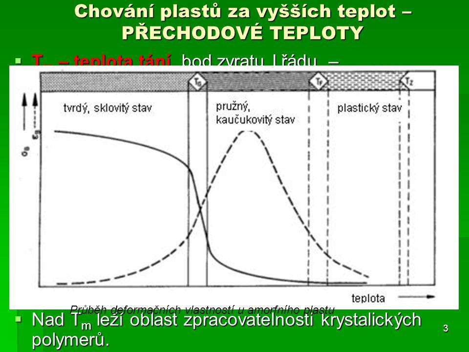 Chování plastů za vyšších teplot – PŘECHODOVÉ TEPLOTY