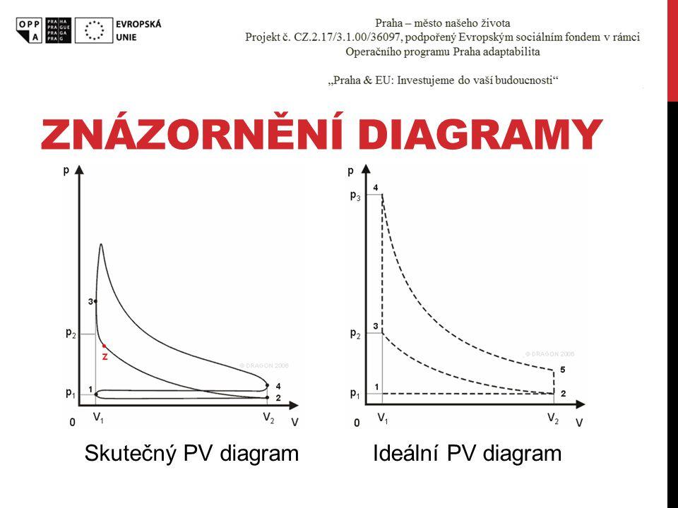 Znázornění diagramy Skutečný PV diagram Ideální PV diagram