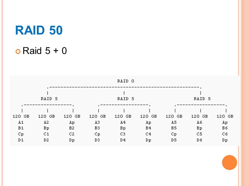 RAID 50 Raid 5 + 0