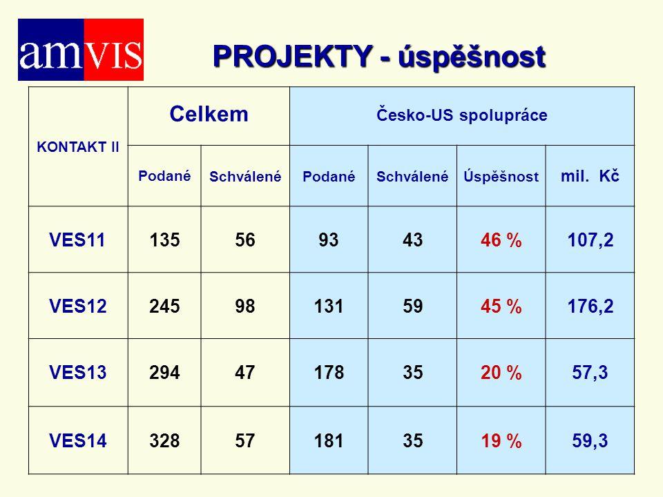 PROJEKTY - úspěšnost Celkem VES11 135 56 93 43 46 % 107,2 VES12 245 98