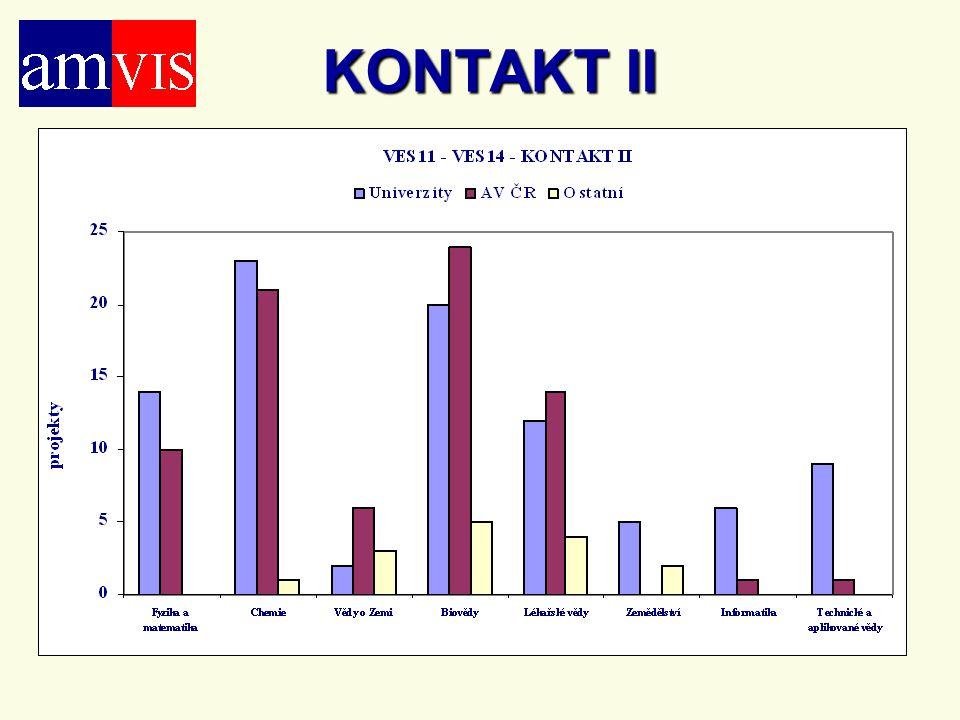 KONTAKT II