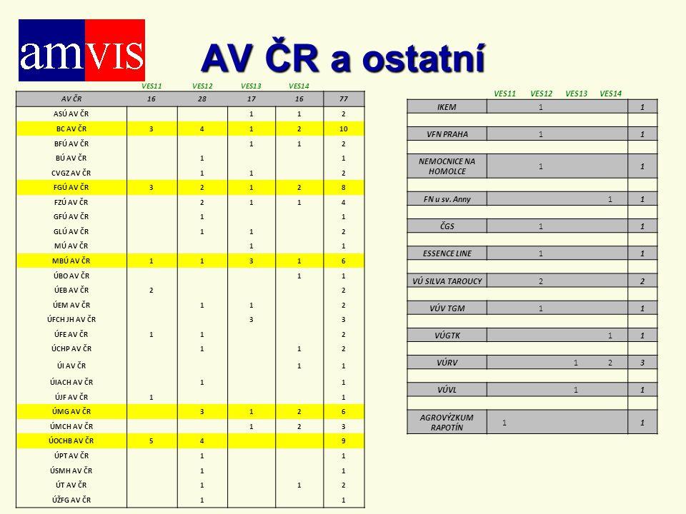 AV ČR a ostatní VES11 VES12 VES13 VES14 IKEM 1 VFN PRAHA