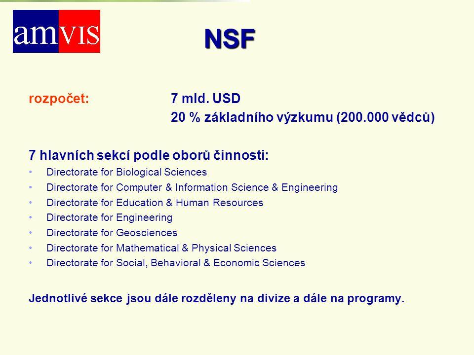 NSF rozpočet: 7 mld. USD 20 % základního výzkumu (200.000 vědců)