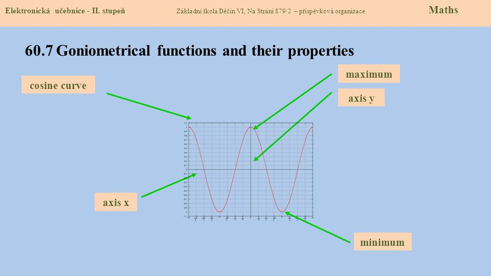 60.7 Goniometrical functions and their properties