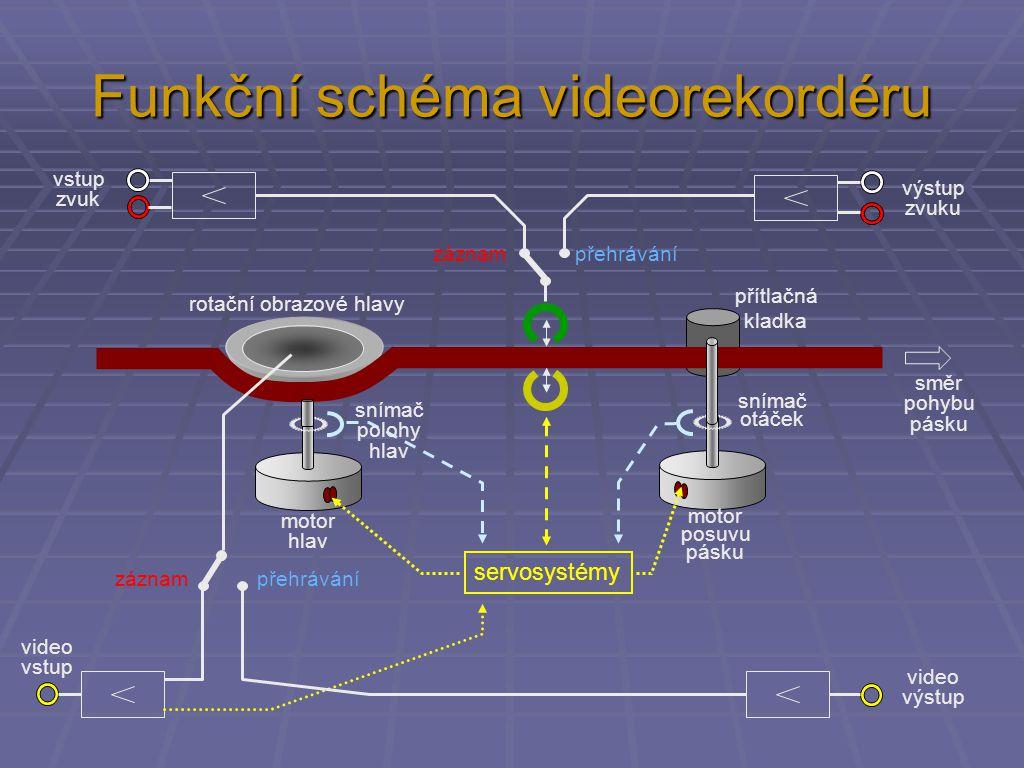 Funkční schéma videorekordéru