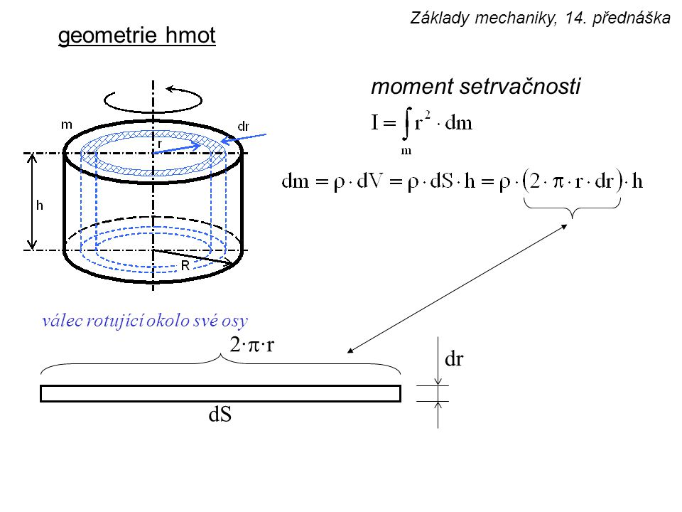 geometrie hmot moment setrvačnosti 2·p·r dr dS