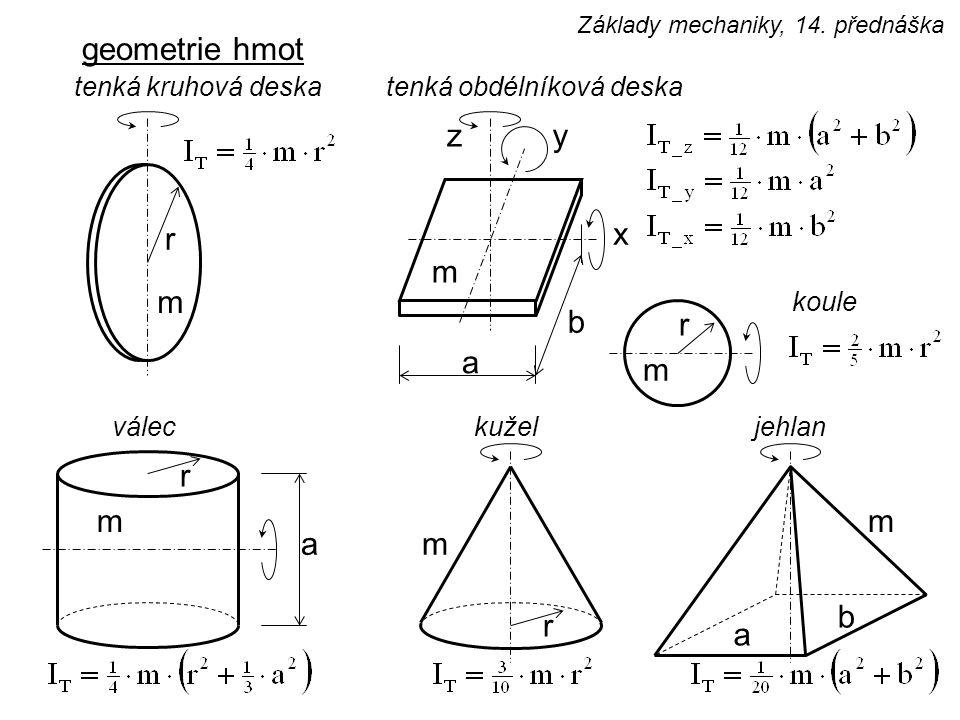 geometrie hmot z y r x m m b r a m r m m a m b r a tenká kruhová deska