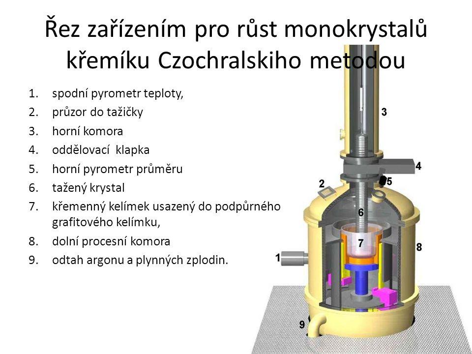 Řez zařízením pro růst monokrystalů křemíku Czochralskiho metodou