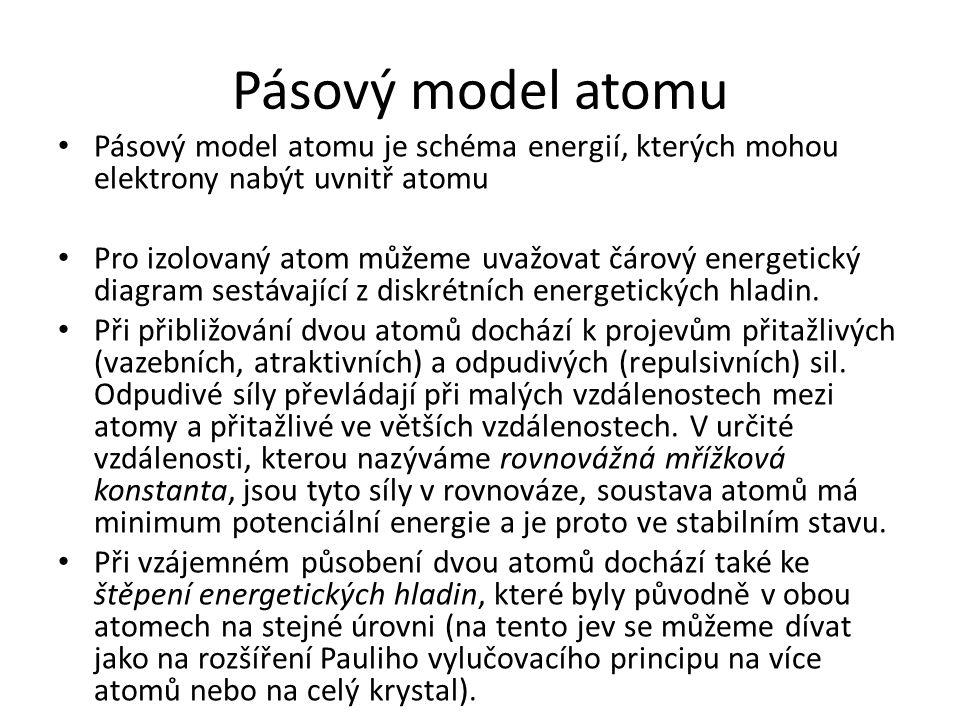 Pásový model atomu Pásový model atomu je schéma energií, kterých mohou elektrony nabýt uvnitř atomu.