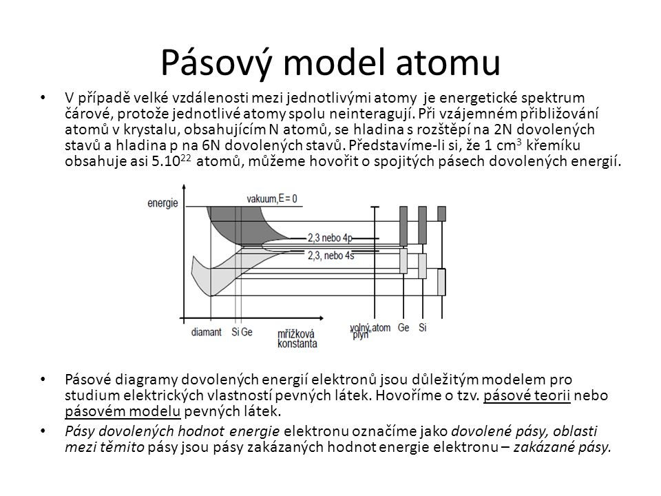 Pásový model atomu