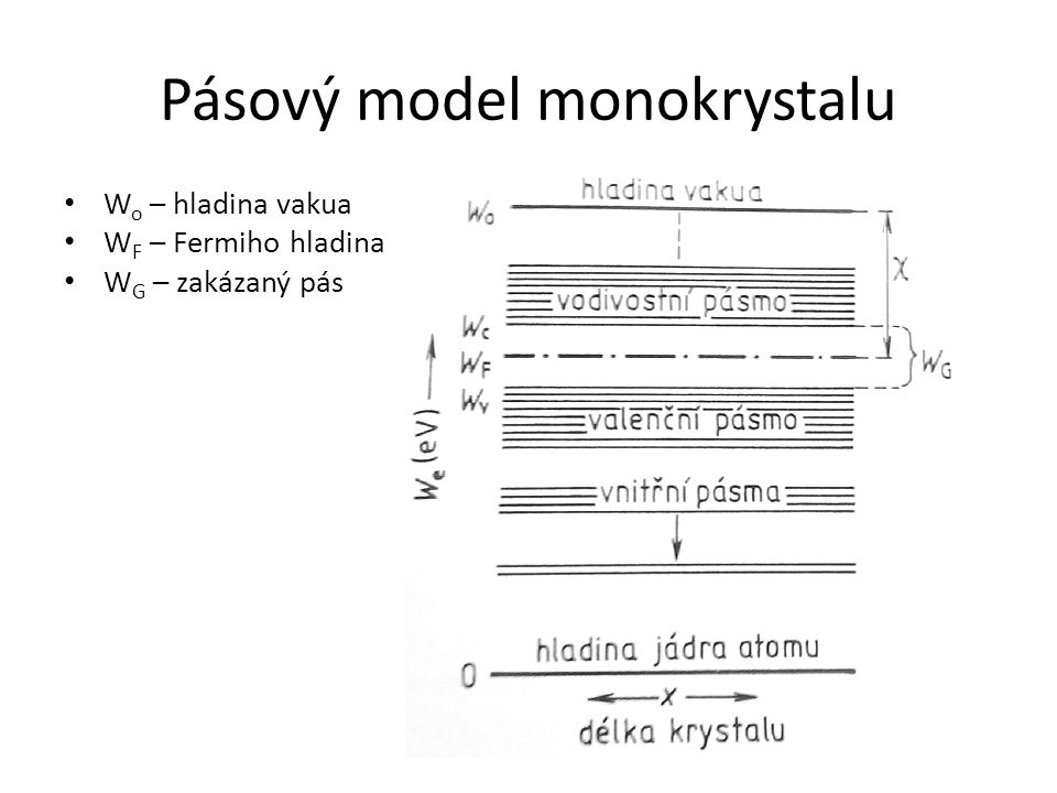 Pásový model monokrystalu
