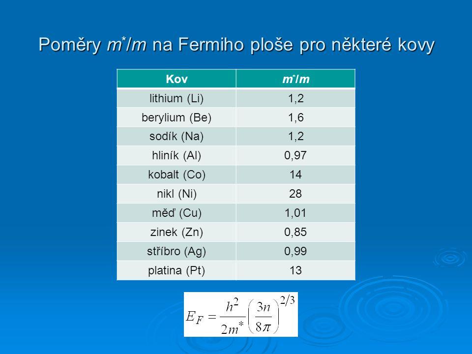 Poměry m*/m na Fermiho ploše pro některé kovy