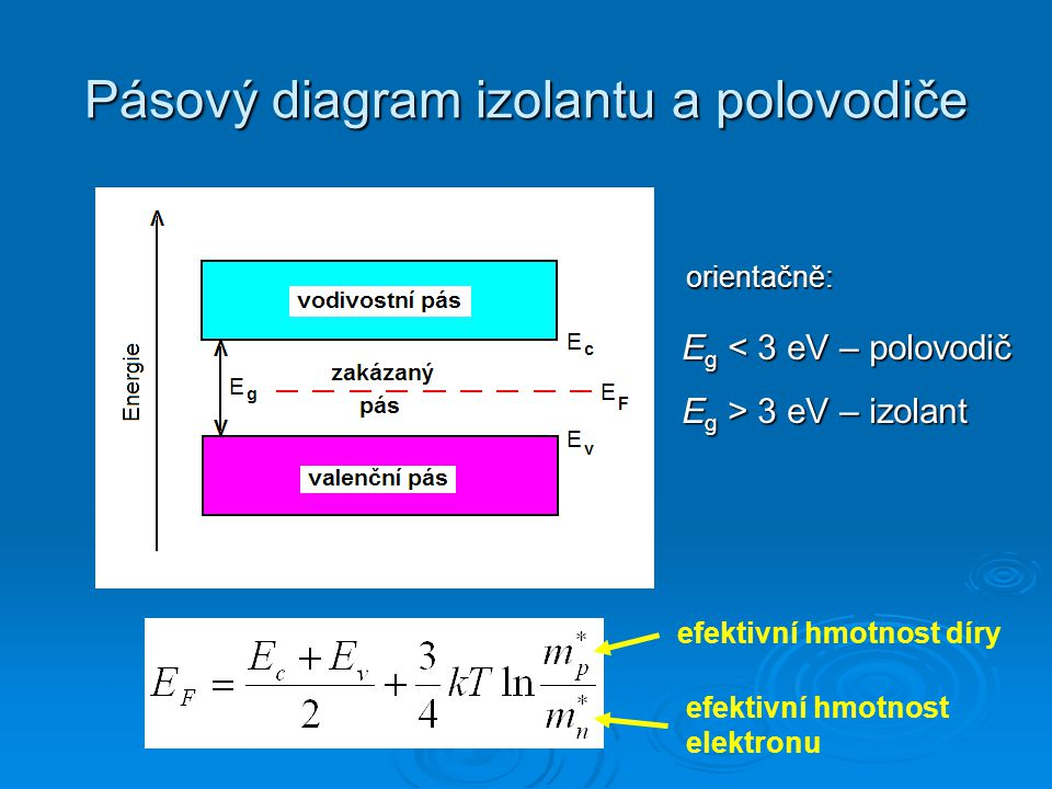 Pásový diagram izolantu a polovodiče