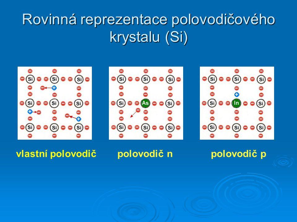 Rovinná reprezentace polovodičového krystalu (Si)