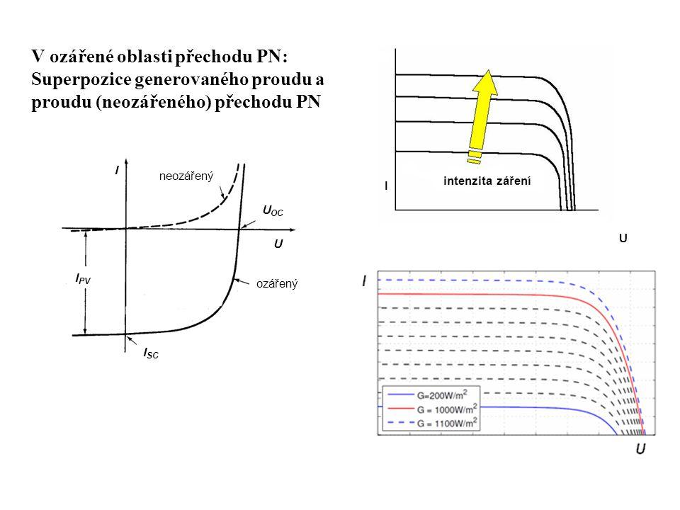 V ozářené oblasti přechodu PN: Superpozice generovaného proudu a proudu (neozářeného) přechodu PN