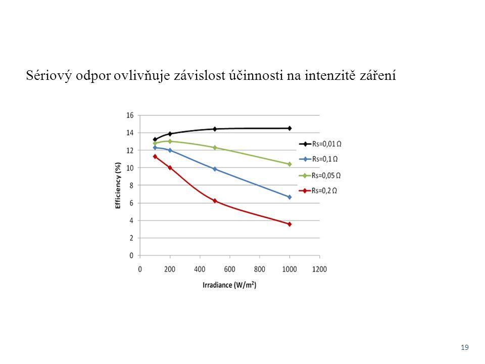Sériový odpor ovlivňuje závislost účinnosti na intenzitě záření