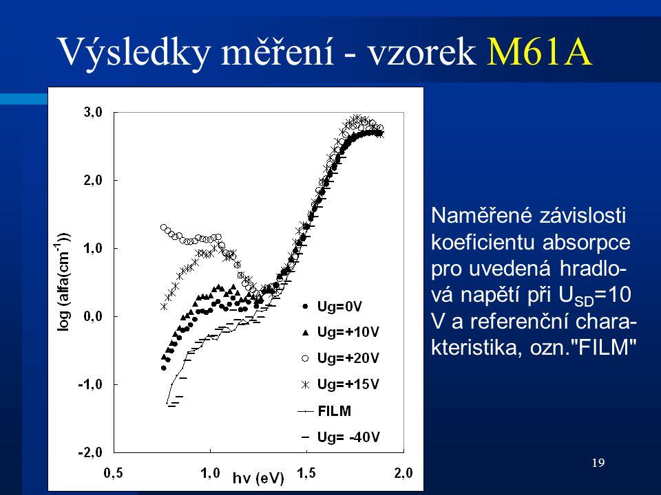 Výsledky měření - vzorek M61A