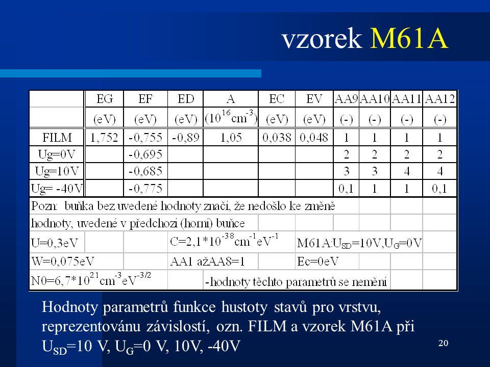 vzorek M61A Hodnoty parametrů funkce hustoty stavů pro vrstvu, reprezentovánu závislostí, ozn.