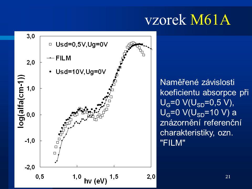 vzorek M61A Naměřené závislosti koeficientu absorpce při UG=0 V(USD=0,5 V), UG=0 V(USD=10 V) a znázornění referenční charakteristiky, ozn.