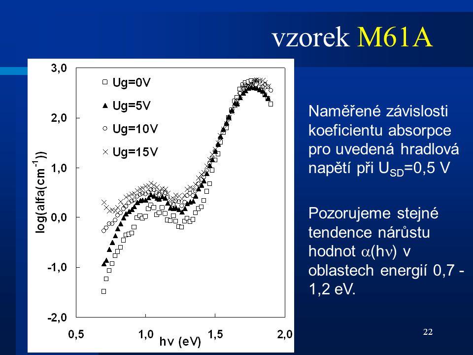 vzorek M61A Naměřené závislosti koeficientu absorpce pro uvedená hradlová napětí při USD=0,5 V.