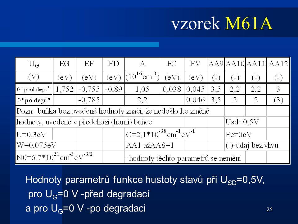 vzorek M61A Hodnoty parametrů funkce hustoty stavů při USD=0,5V,