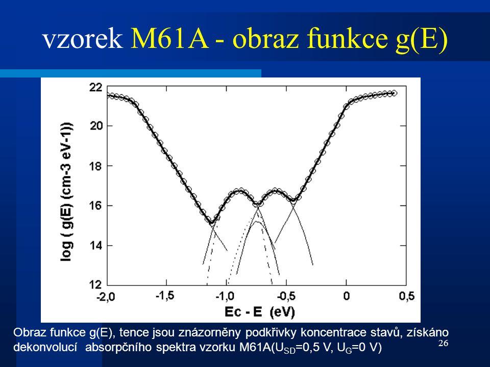 vzorek M61A - obraz funkce g(E)