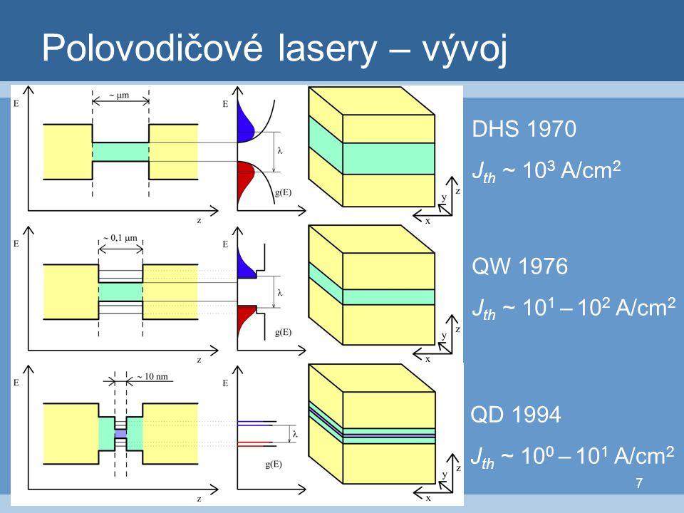Polovodičové lasery – vývoj