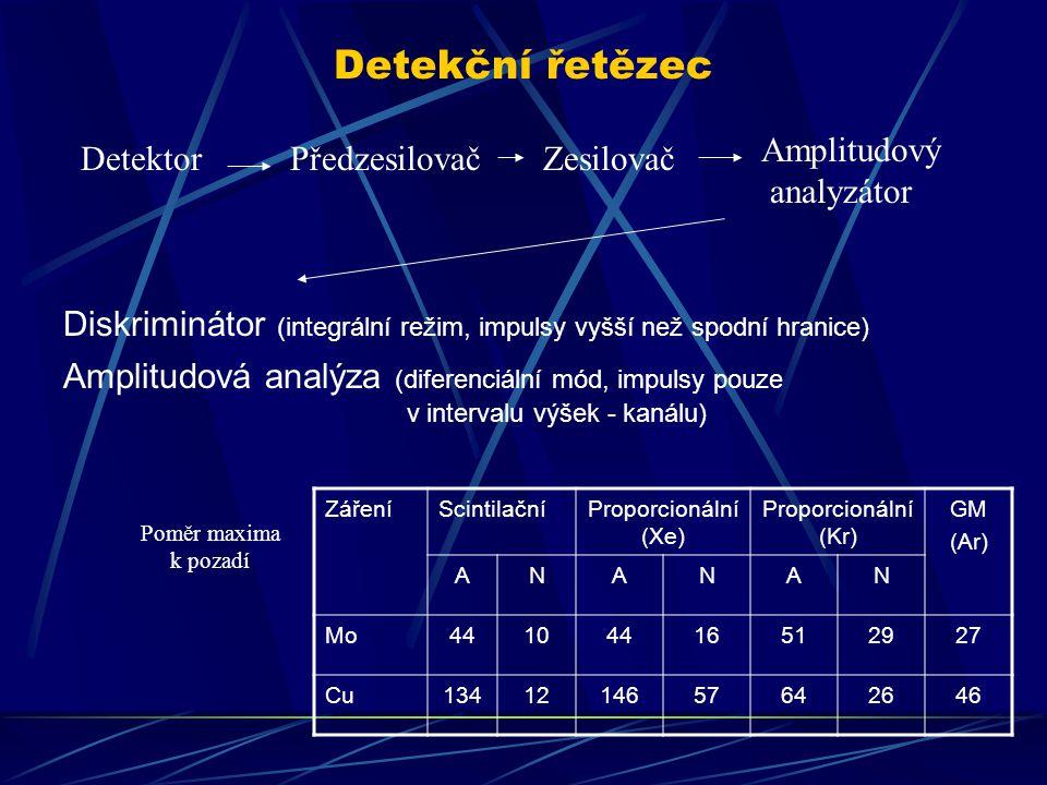 Detekční řetězec Amplitudový analyzátor Detektor Předzesilovač