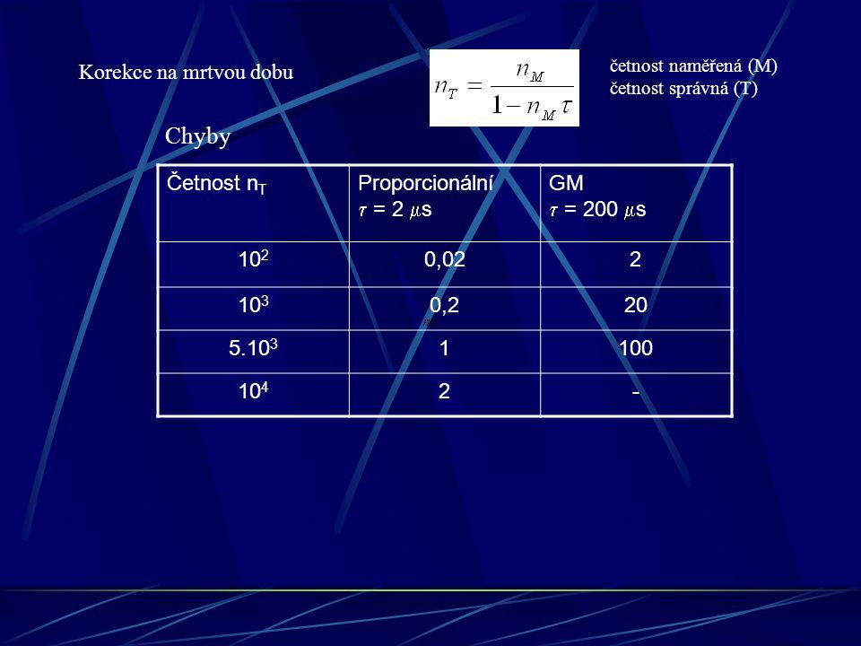 Chyby Korekce na mrtvou dobu Četnost nT Proporcionální  = 2 ms