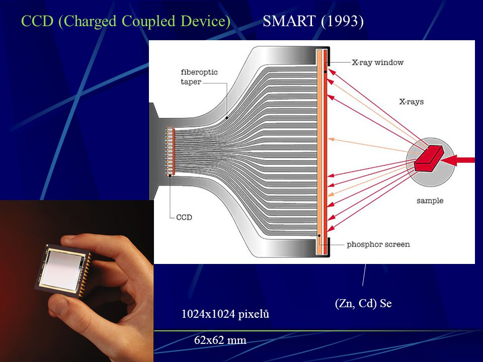 CCD (Charged Coupled Device) SMART (1993)