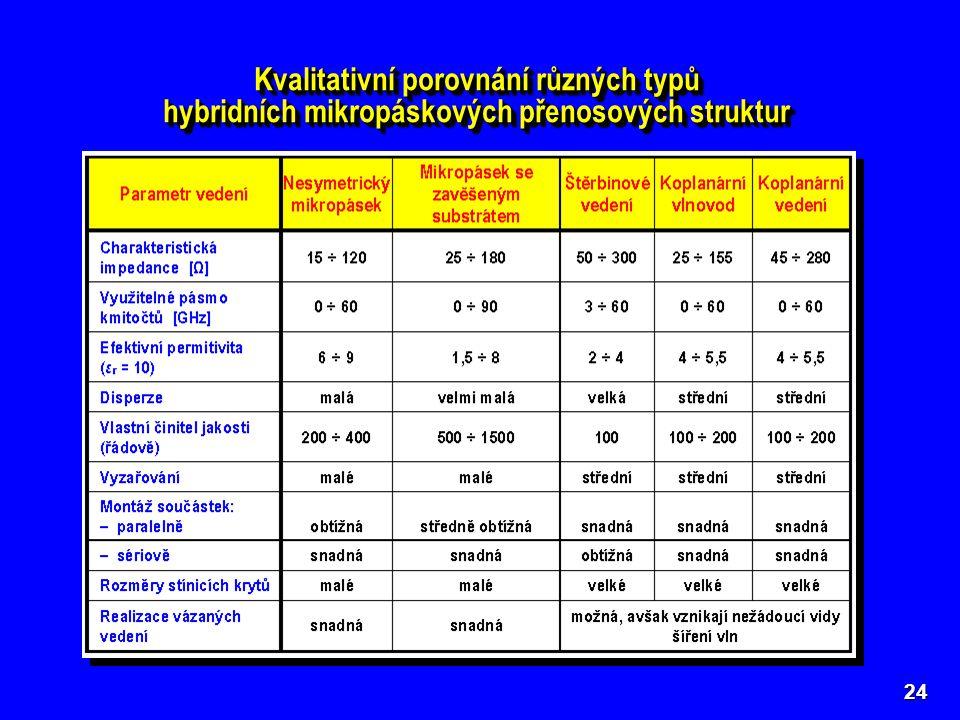 Kvalitativní porovnání různých typů
