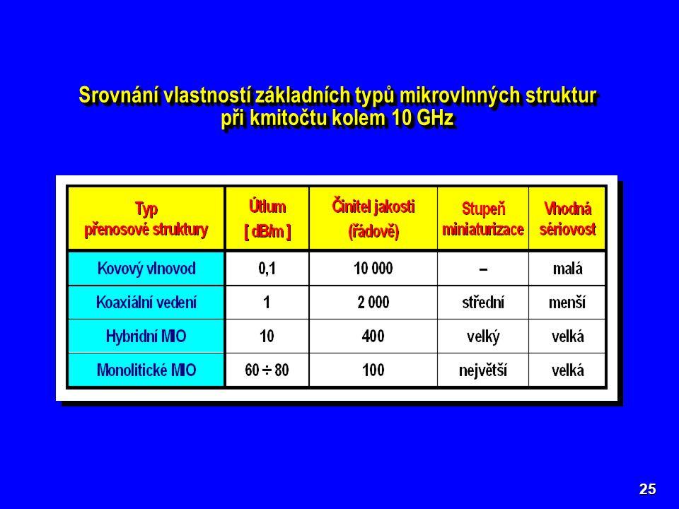 Srovnání vlastností základních typů mikrovlnných struktur