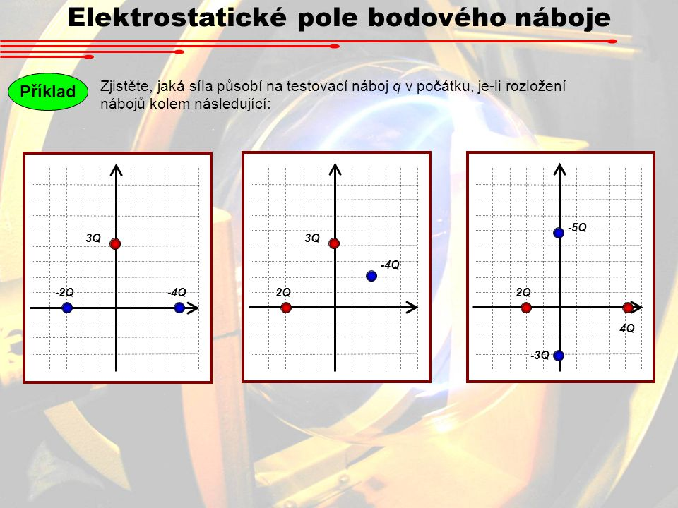 Elektrostatické pole bodového náboje