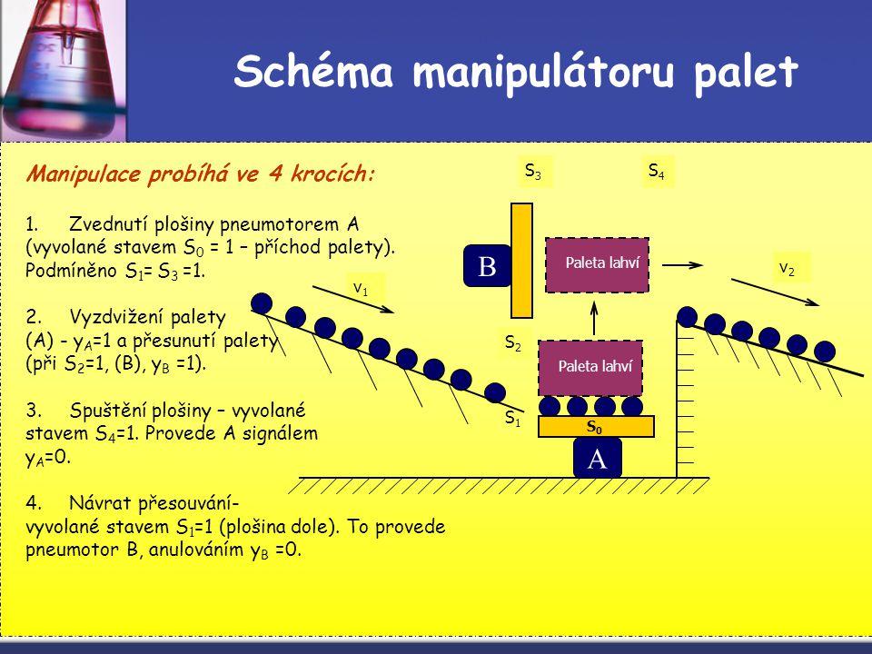 Schéma manipulátoru palet