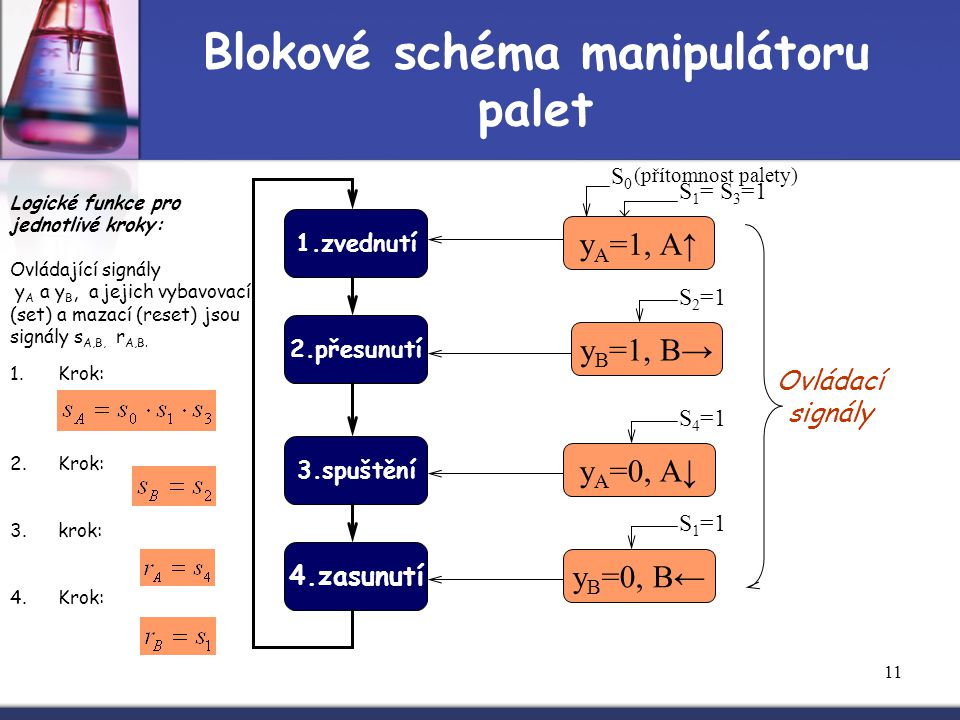 Blokové schéma manipulátoru palet