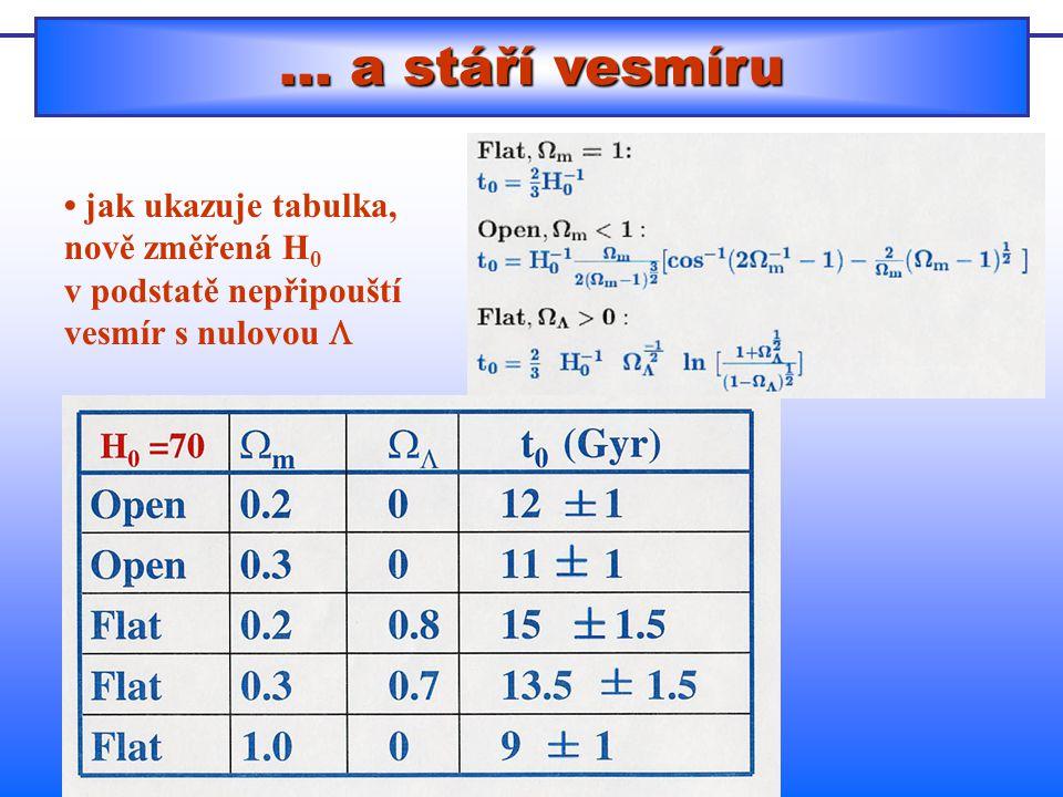 … a stáří vesmíru • jak ukazuje tabulka, nově změřená H0 v podstatě nepřipouští vesmír s nulovou L