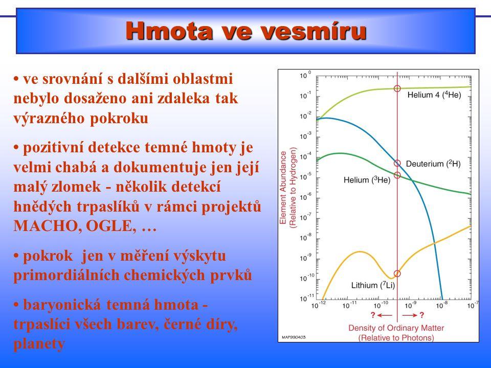Hmota ve vesmíru • ve srovnání s dalšími oblastmi nebylo dosaženo ani zdaleka tak výrazného pokroku.