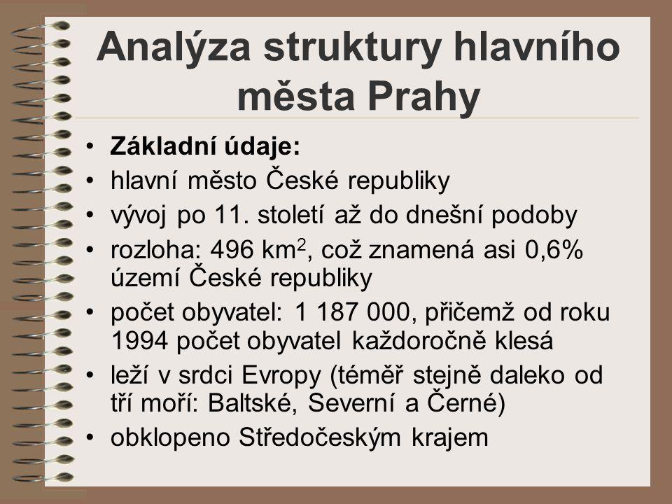 Analýza struktury hlavního města Prahy