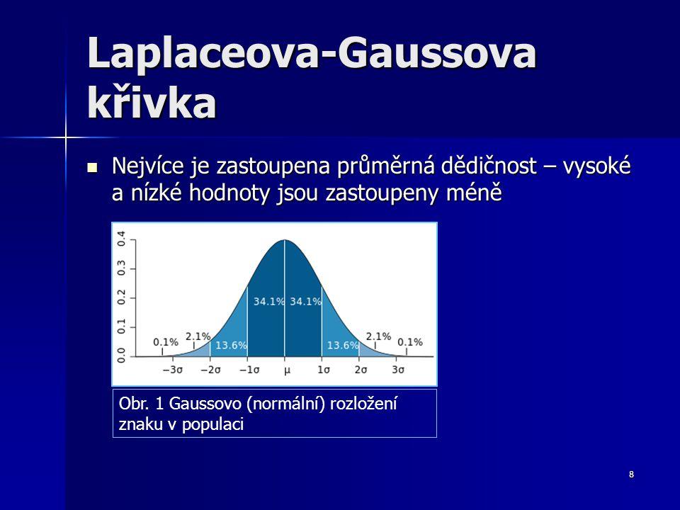 Laplaceova-Gaussova křivka