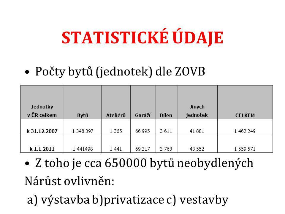STATISTICKÉ ÚDAJE Počty bytů (jednotek) dle ZOVB