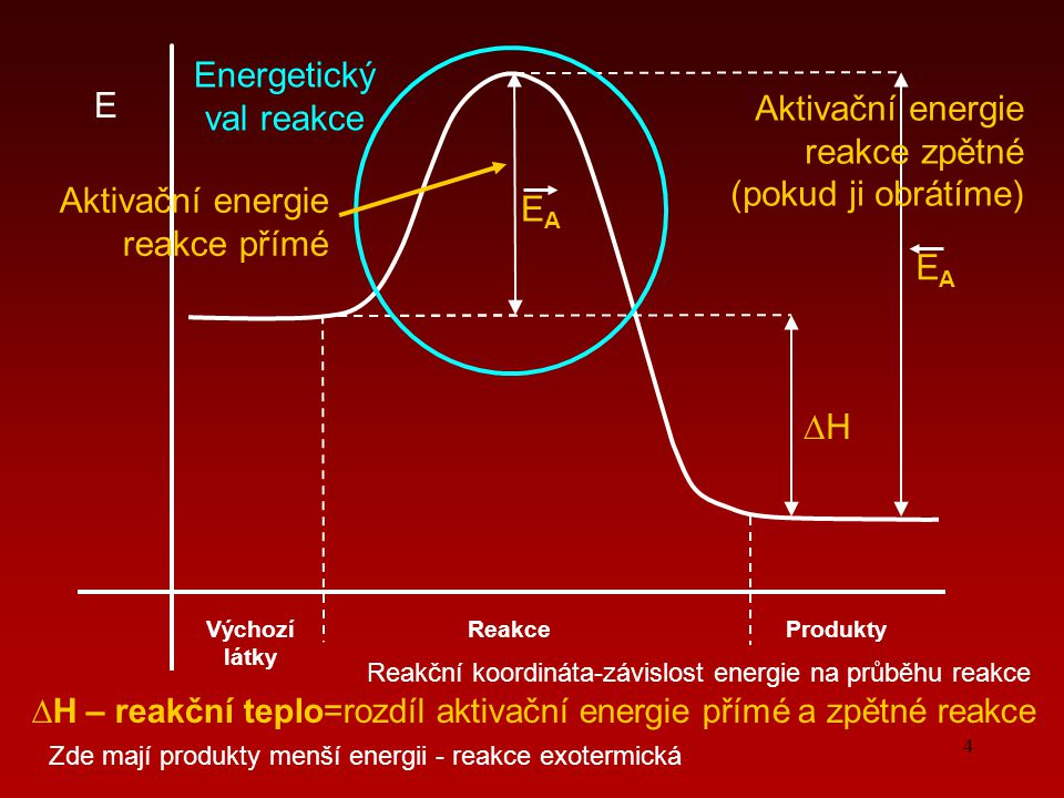 Energetický val reakce