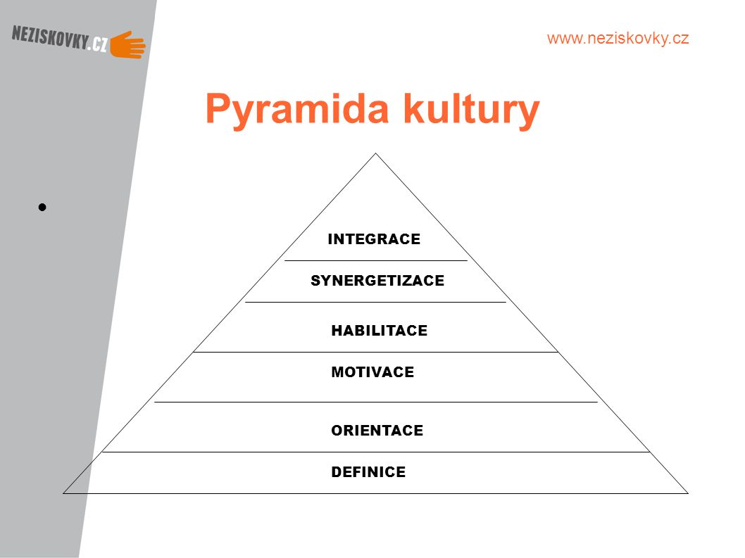 Pyramida kultury INTEGRACE SYNERGETIZACE HABILITACE MOTIVACE ORIENTACE