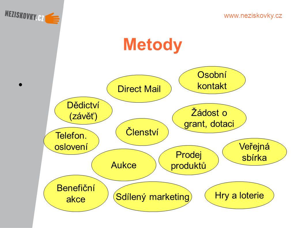 Metody Osobní kontakt Direct Mail Dědictví (závěť) Žádost o