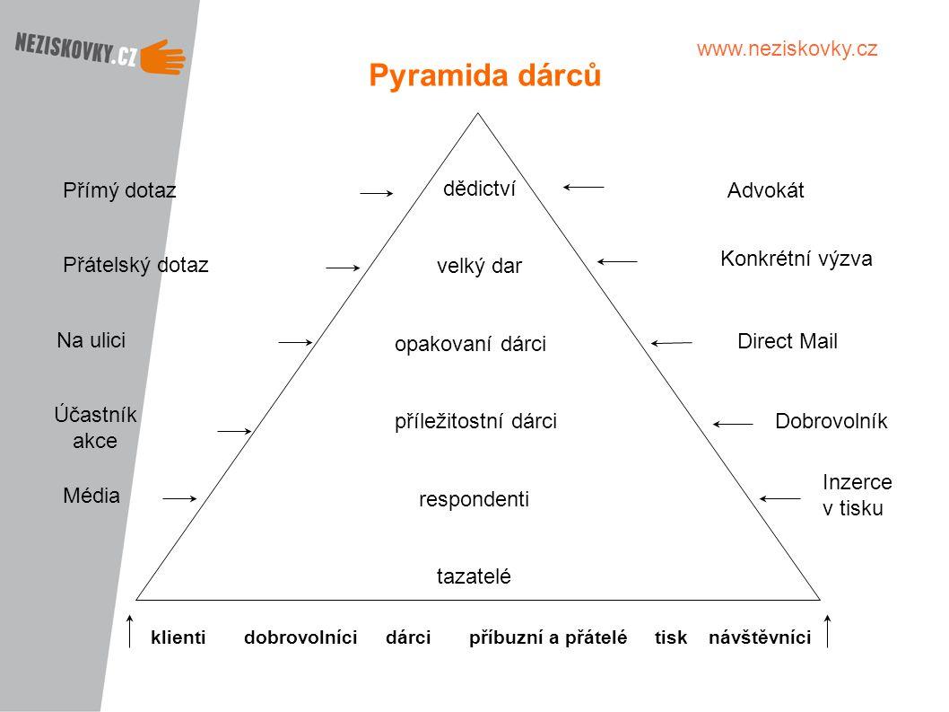 Pyramida dárců dědictví velký dar opakovaní dárci příležitostní dárci