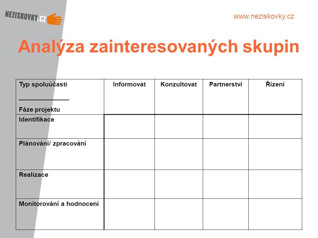 Analýza zainteresovaných skupin