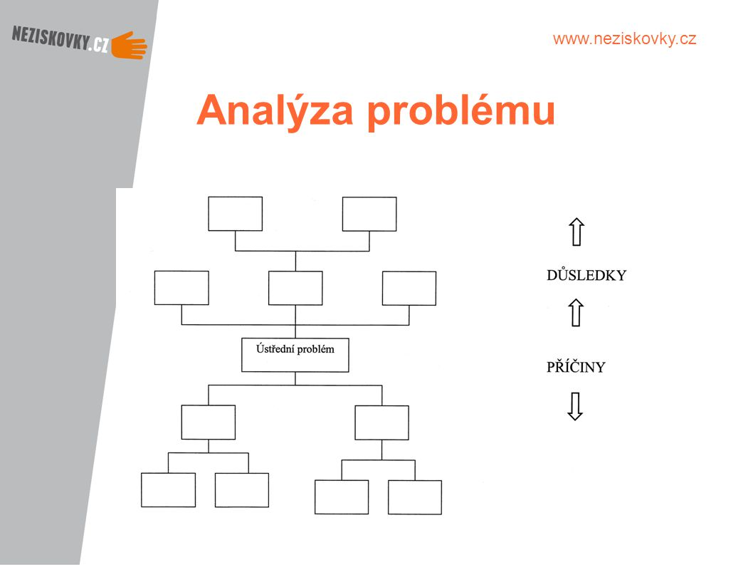 Analýza problému