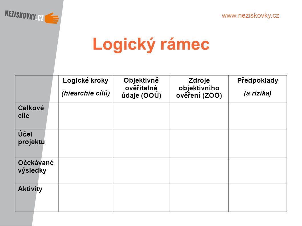 Objektivně ověřitelné údaje (OOÚ) Zdroje objektivního ověření (ZOO)