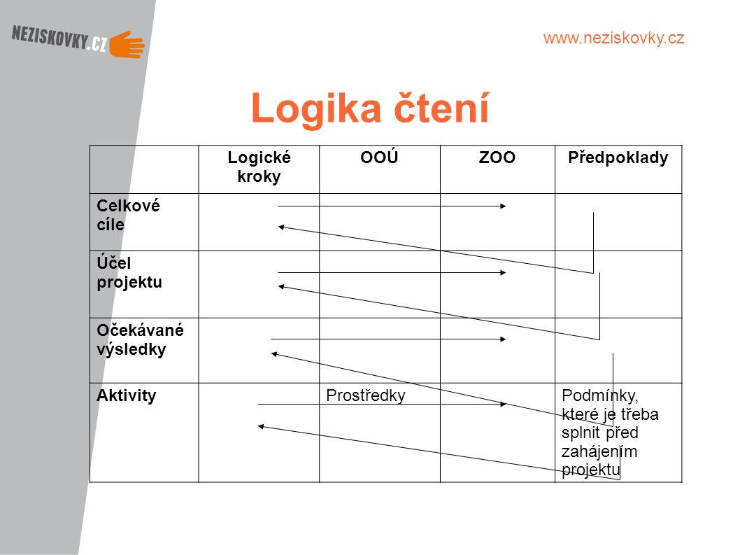 Logika čtení Logické kroky OOÚ ZOO Předpoklady Celkové cíle